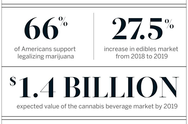 Sources clockwise from left: 2018 Gallup poll; BDS Analytics; Zenith Global US CBD Drinks Report
