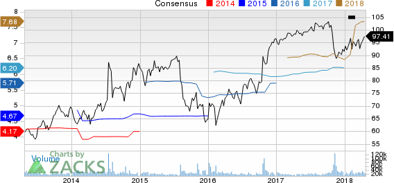 Time Warner Inc. Price and Consensus