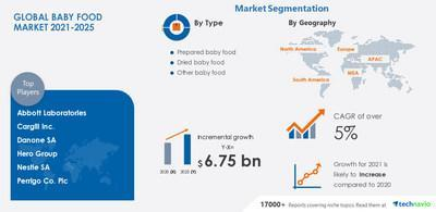 Technavio has released its latest market research report entitled Baby Food Market by Type and Geography - Forecast and Analysis 2021-2025