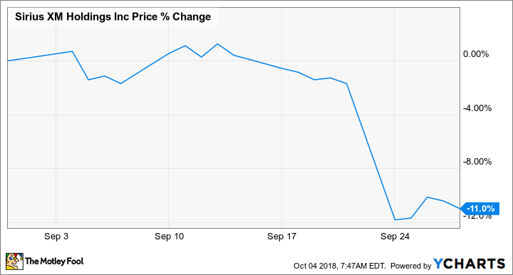 Why Sirius Xm Holdings Stock Fell 11 Last Month