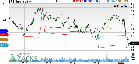 Johnson Controls International plc Price, Consensus and EPS Surprise