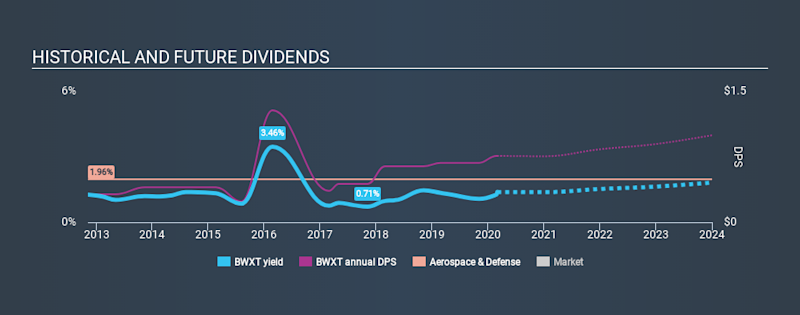 NYSE:BWXT Historical Dividend Yield, March 1st 2020