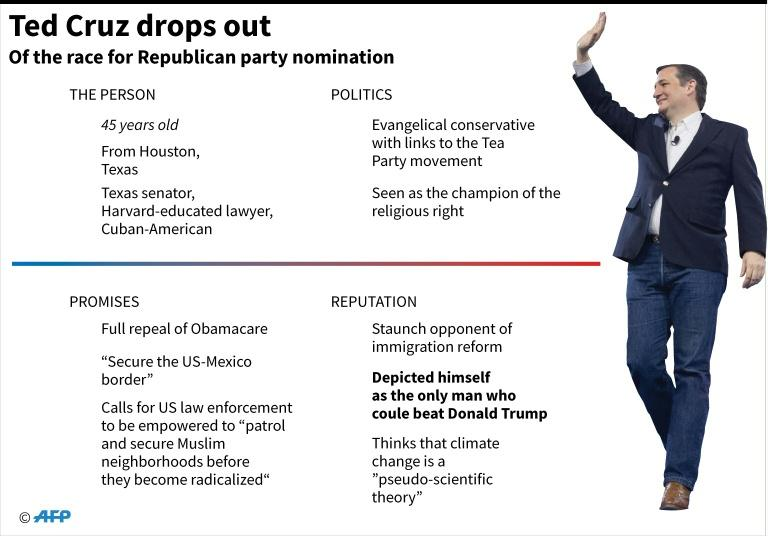 Graphic profile of Ted Cruz who bowed out of the Republican party's contest for a presidential candidate