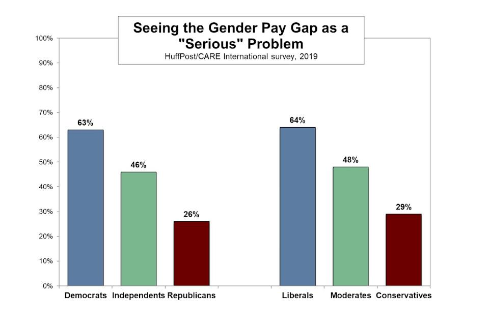 More Democratic women than Republican women see the pay gap as a serious problem. (Photo: HuffPost/CARE International survey)