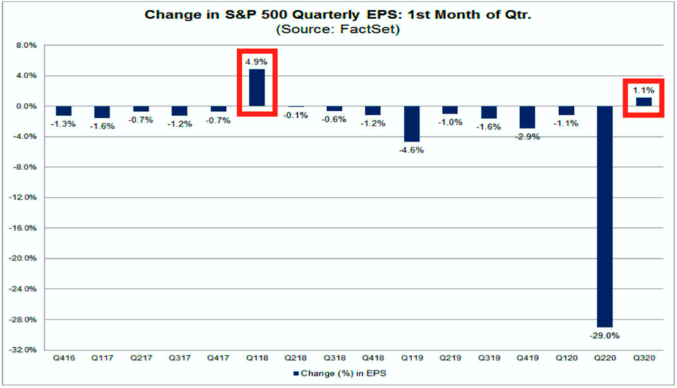 Analysts are revising up their estmates for earnings.(Factset)