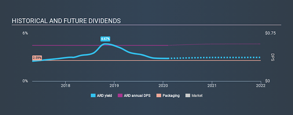 NYSE:ARD Historical Dividend Yield, February 6th 2020