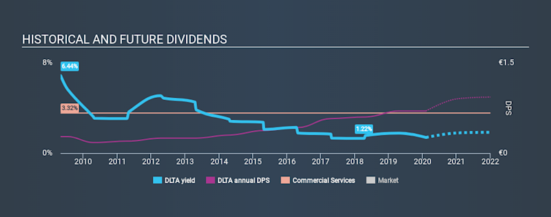 ENXTPA:DLTA Historical Dividend Yield, February 8th 2020