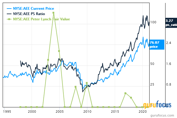 5 Utilities Trading With Low Price-Sales Ratios