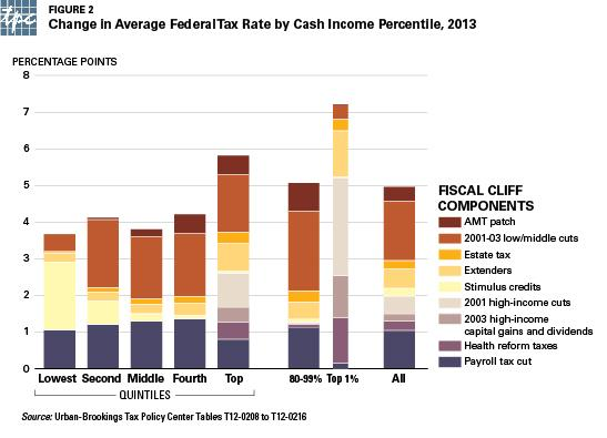 Change in Average Federal Tax Rate by Cash Income Percentile 2013