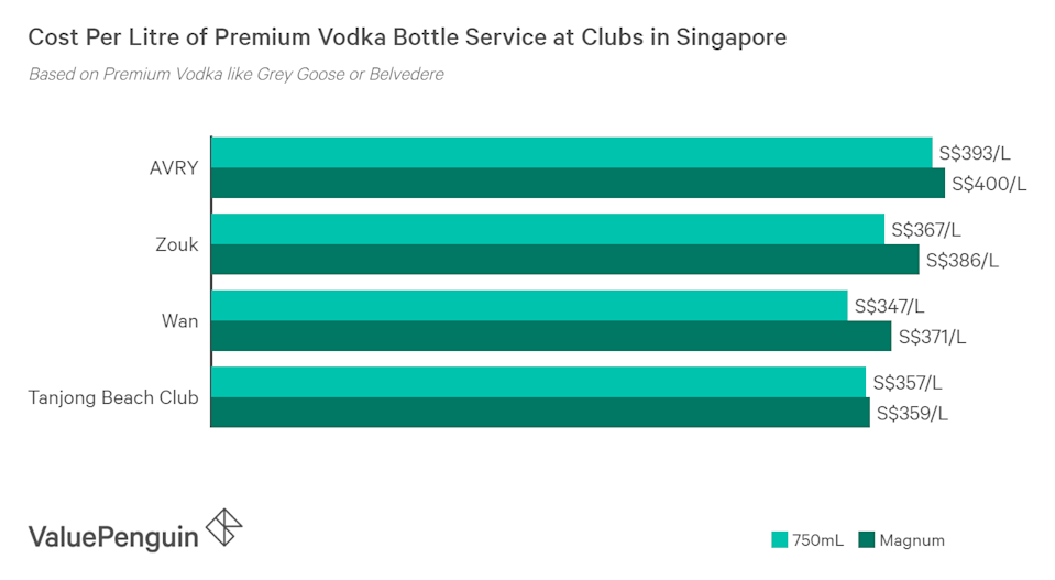 Magnum bottle of liquor cost more per litre than smaller bottles at clubs in Singapore