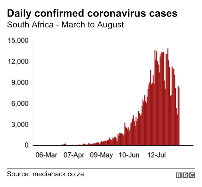 Daily confirmed coronavirus cases. South Africa - March to August. Graph of new daily cases in South Africa .