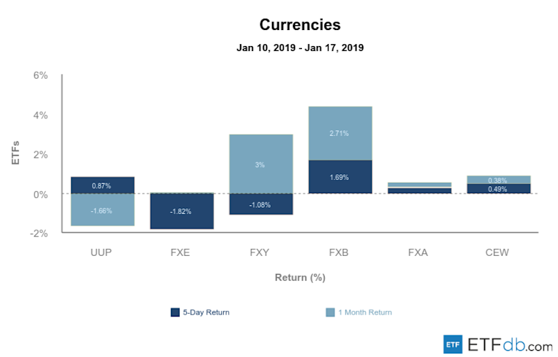 Etfdb.com currencies jan 18 2019