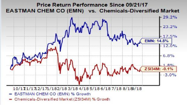 Eastman Chemical's (EMN) Specialty Plastic Business is implementing price increases for Copolyesters products owing to increased operating costs, especially of raw materials.