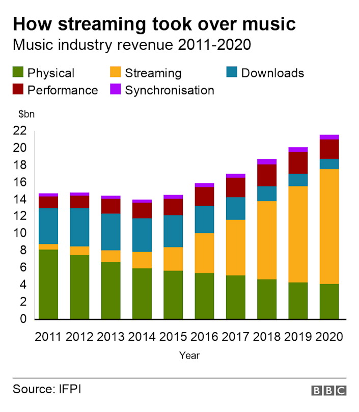 How streaming took over music. Music industry revenue 2011-2020.  .