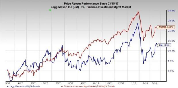Legg Mason (LM) seems to be an attractive stock backed by its impressive growth prospects and past initiatives to bolster financials.