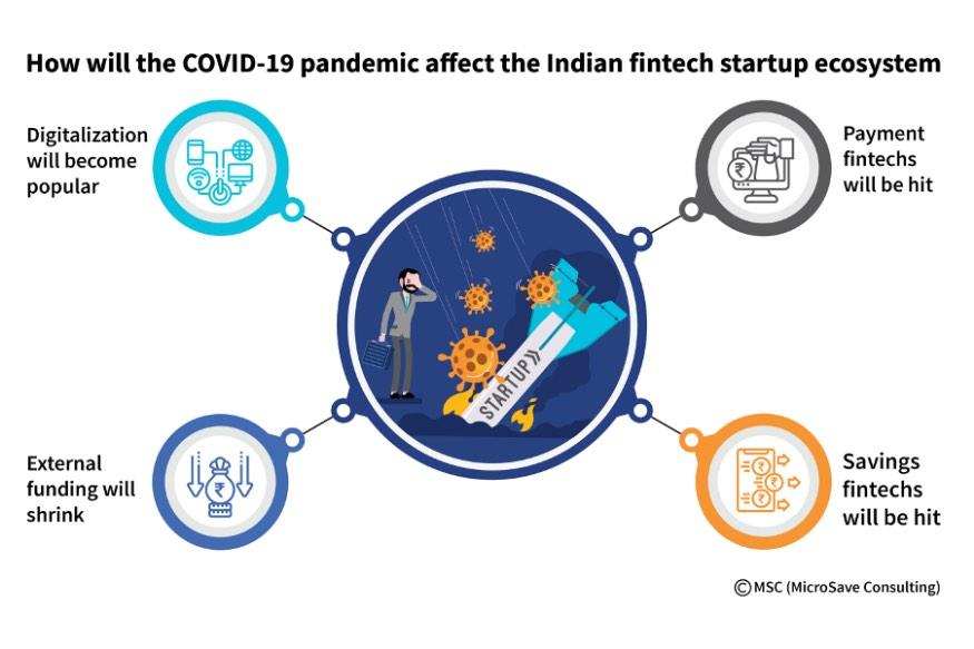 How COVID is impacting the Fintech Startup ecosystem (Image: MicroSave Consulting)
