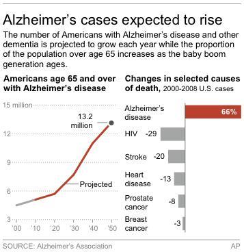 Graphic shows projected number of people age 65 and over in the U.S. with Alzheimer's disease; includes percent increase of the disease between 2000-2008 compared to other diseases