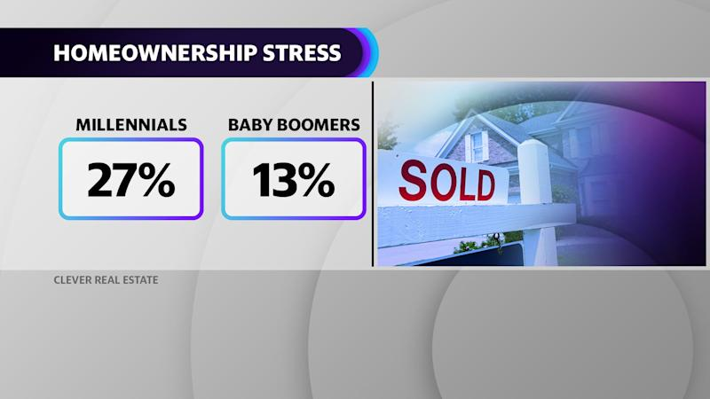 A lot more Millennials are feeling homeowner stress than their Baby Boomer counterparts.