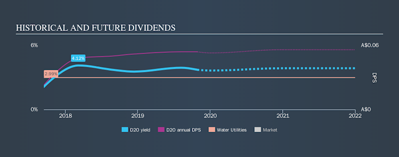 ASX:D2O Historical Dividend Yield, October 28th 2019
