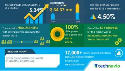 Technavio has announced its latest market research report titled Scuba Diving Equipment Market in South Korea (Republic of Korea) by Product and Distribution Channel - Forecast and Analysis 2021-2025