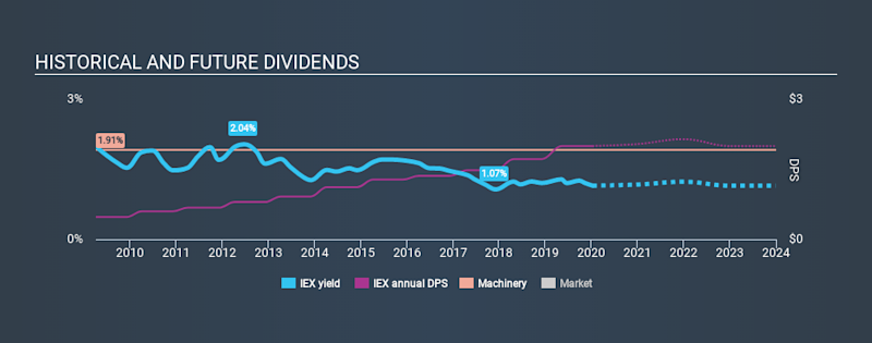 NYSE:IEX Historical Dividend Yield, January 10th 2020