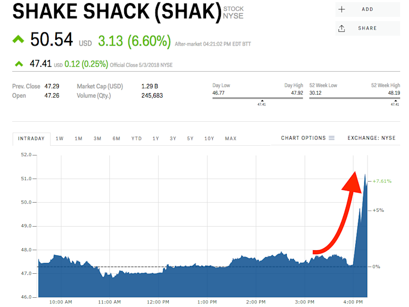 Shares in Shake Shack (NYSE:SHAK) Acquired by Guggenheim Capital LLC