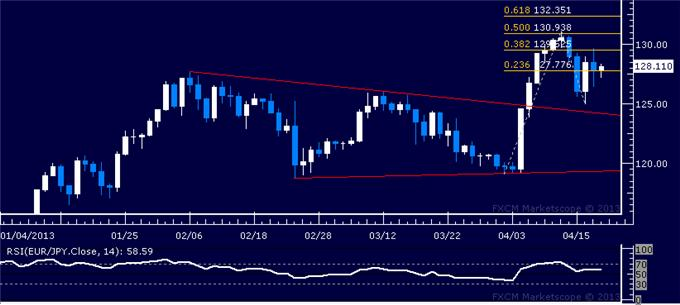 Forex_EURJPY_Technical_Analysis_04.18.2013_body_Picture_5.png, EUR/JPY Technical Analysis 04.18.2013