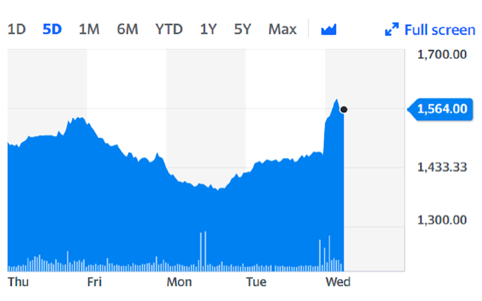 Oxford Biomedica rose 6% on the back of the news. Chart: Yahoo Finance