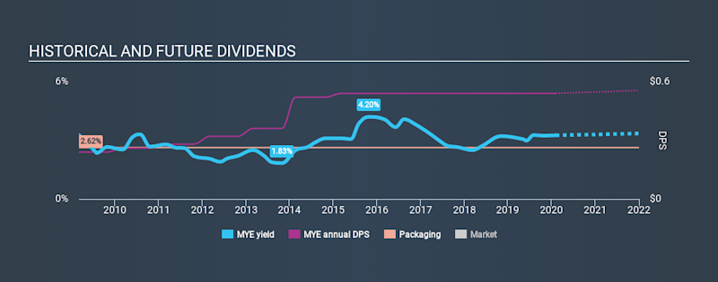 NYSE:MYE Historical Dividend Yield, February 5th 2020