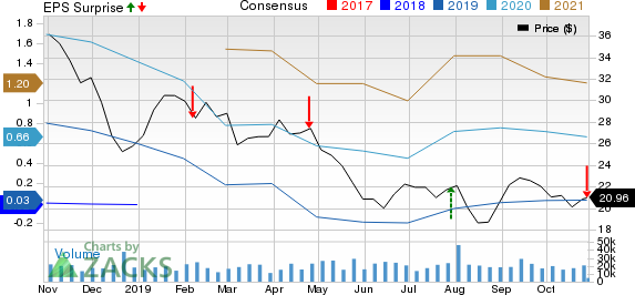 National Oilwell Varco, Inc. Price, Consensus and EPS Surprise