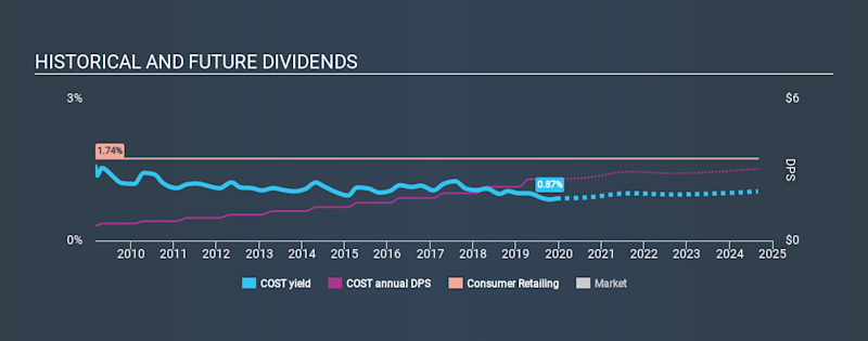 NasdaqGS:COST Historical Dividend Yield, December 14th 2019