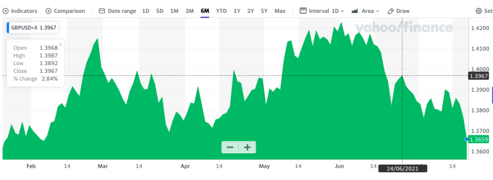 Sterling took a dive to six-month lows. Chart: Yahoo Finance UK