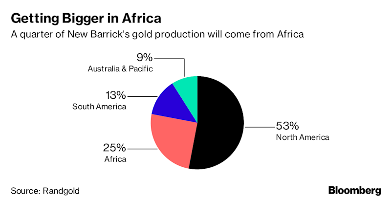 Barrick's Bet on African Gold Maestro Faces First Test in Congo
