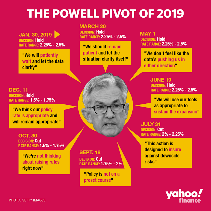 During 2019, the Fed cut interest rates by 75 basis points when forecasts had priced in 50 basis points of hikes. Credit: David Foster / Yahoo Finance