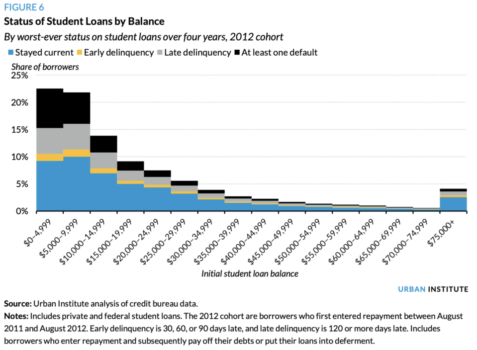 An Urban Institute analysis of the 2021 student loan cohort shows that borrowers with lower levels of debt are more likely to default. (Urban Institute)