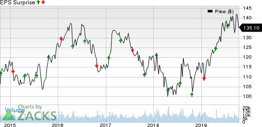 Kimberly-Clark Corporation Price and EPS Surprise