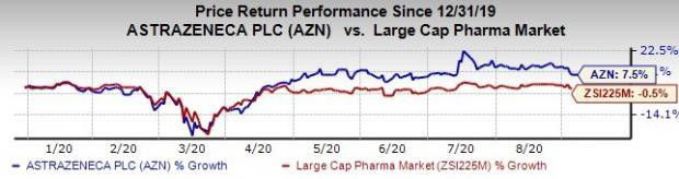 Here's Why AstraZeneca (AZN) Stock is Up This Year So Far