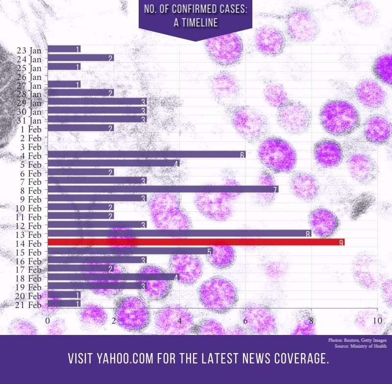 COVID-19 cases in Singapore as of 21 February, 2020. (INFOGRAPHIC: Yahoo News Singapore)
