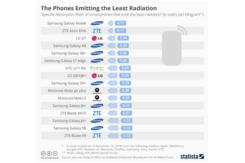 Smartphones least radiation