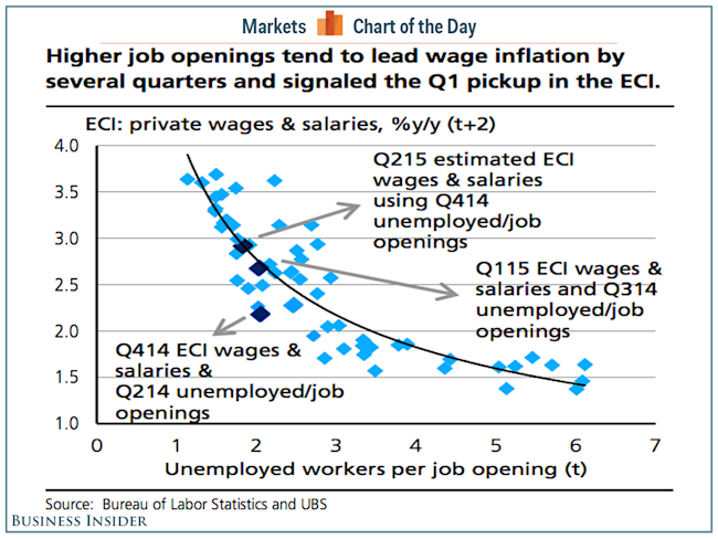 Here's what happens in the labor market a few quarters before wages