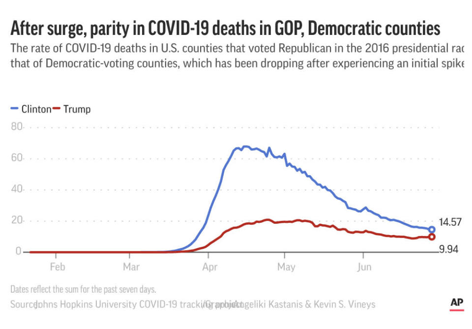 New coronavirus deaths for counties that voted for Hillary Clinton and Donald Trump in 2016;