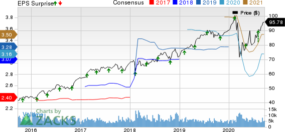 Republic Services, Inc. Price, Consensus and EPS Surprise