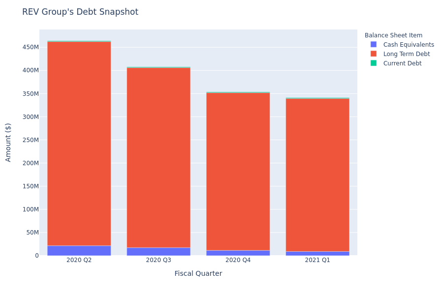 REV Group's Debt Overview