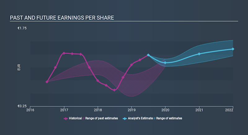 ENXTPA:SPIE Past and Future Earnings, January 16th 2020