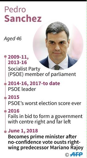 Profile of new Spanish Prime Minister Pedro Sanchez
