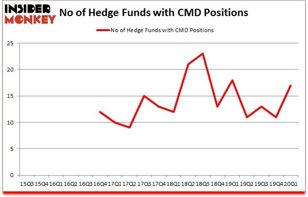 Is CMD A Good Stock To Buy?