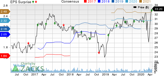 Silgan Holdings Inc. Price, Consensus and EPS Surprise