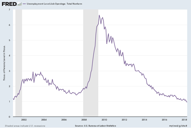 The number of jobs open exceed the current number of unemployed workers. After the financial crisis, there were more than six unemployed workers for each job open. (Source: FRED)