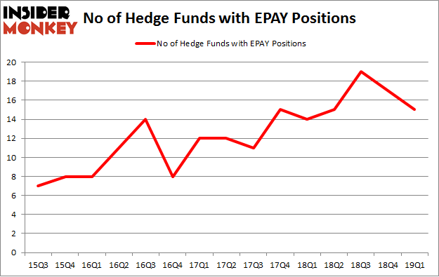 No of Hedge Funds with EPAY Positions
