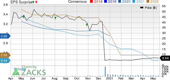 Apartment Investment and Management Company Price, Consensus and EPS Surprise